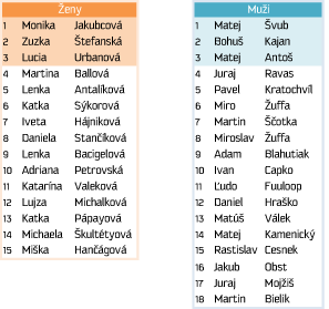 Zoznam-ucastnikov_Vysledky copy